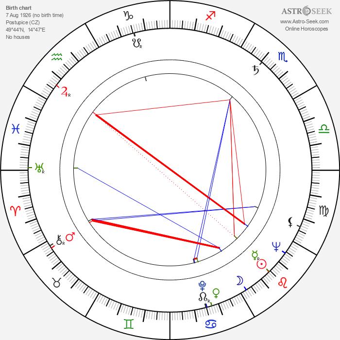 Zdeněk Jarolímek - Astrology Natal Birth Chart