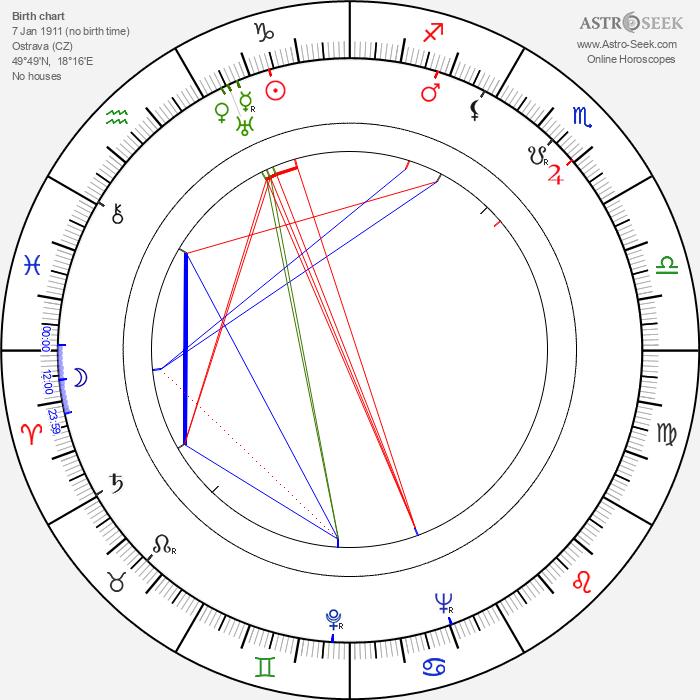 Zdeněk Jirotka - Astrology Natal Birth Chart