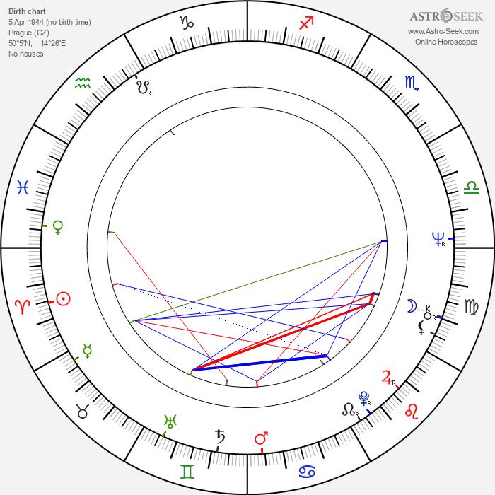 Zdeněk John - Astrology Natal Birth Chart
