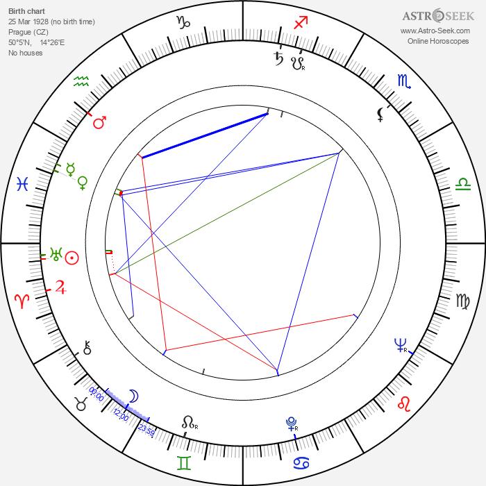 Zdeněk Košler - Astrology Natal Birth Chart