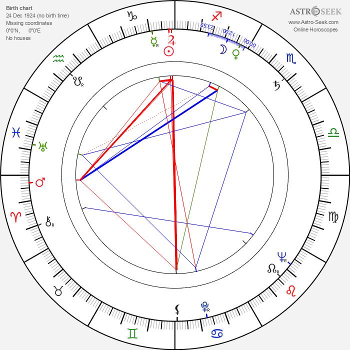 Zdeněk Kozák Sr. - Astrology Natal Birth Chart