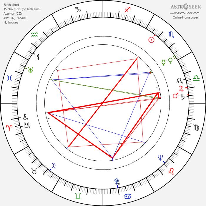Zdeněk Kroupa - Astrology Natal Birth Chart