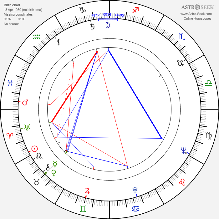Zdeněk Kubeček - Astrology Natal Birth Chart