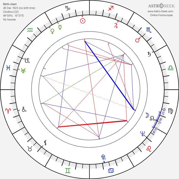 Zdeněk Kutil - Astrology Natal Birth Chart
