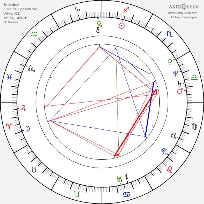 Zdeněk Lstibůrek - Astrology Natal Birth Chart
