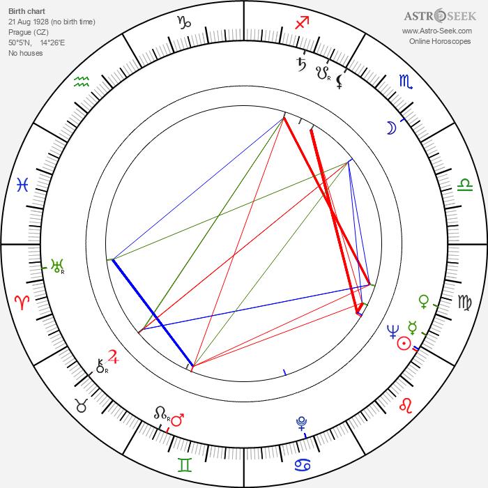 Zdeněk Lukáš - Astrology Natal Birth Chart