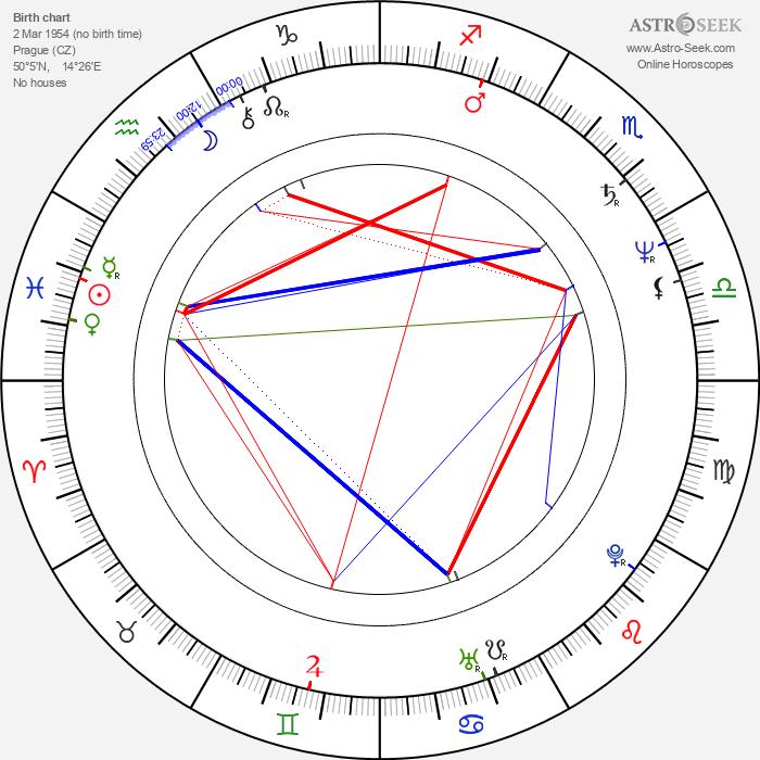 Zdeněk Lukeš - Astrology Natal Birth Chart