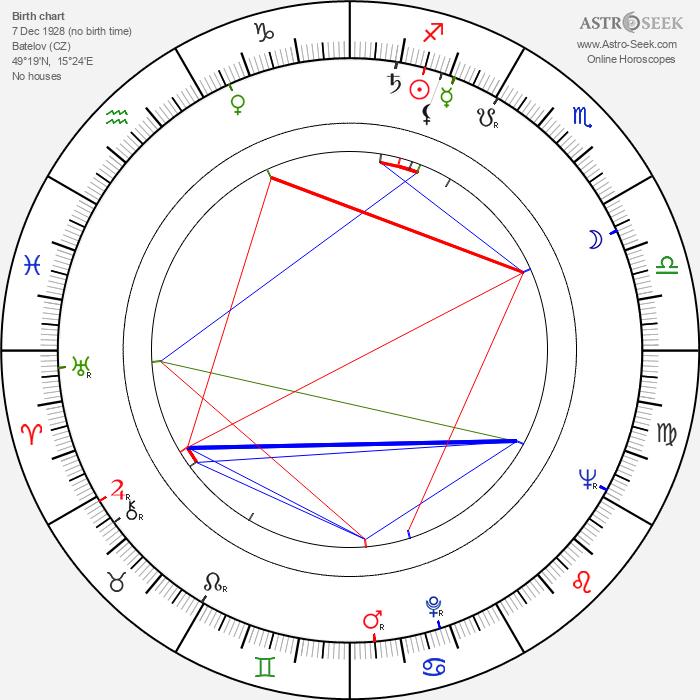 Zdeněk Mahler - Astrology Natal Birth Chart