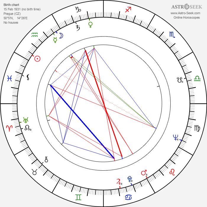 Zdeněk Marat - Astrology Natal Birth Chart