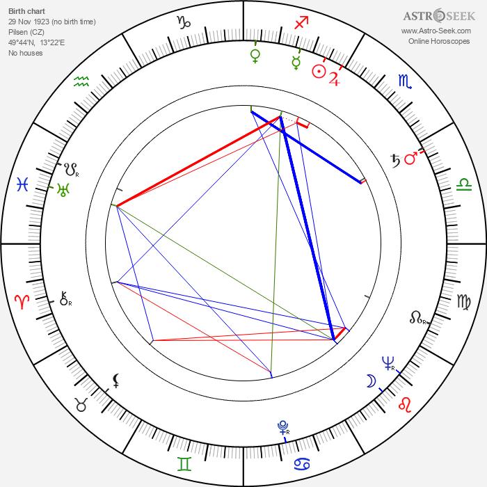 Zdeněk Martínek - Astrology Natal Birth Chart