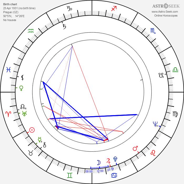 Zdeněk Matouš - Astrology Natal Birth Chart