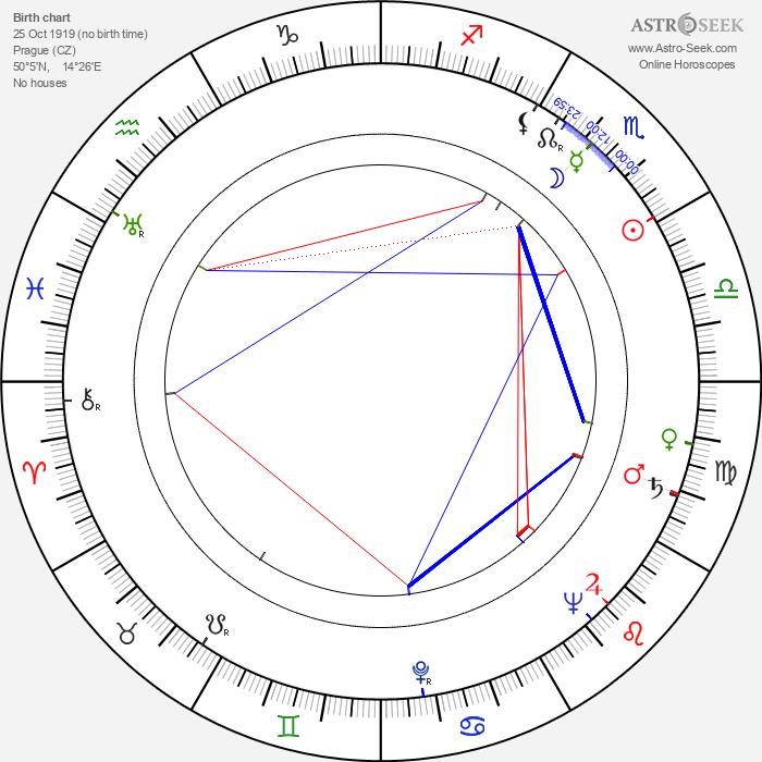 Zdeněk Míka - Astrology Natal Birth Chart