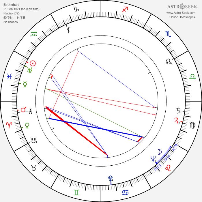 Zdeněk Miler - Astrology Natal Birth Chart