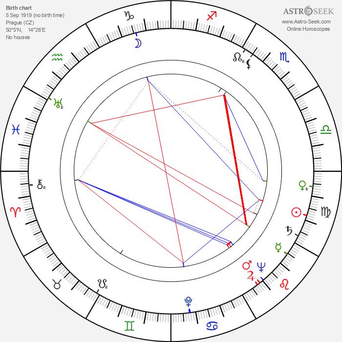 Zdeněk Mošnička - Astrology Natal Birth Chart