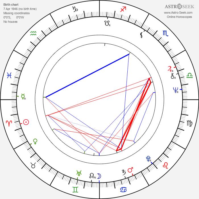 Zdeněk Mucha - Astrology Natal Birth Chart
