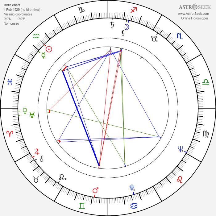 Zdeněk Ostrčil - Astrology Natal Birth Chart