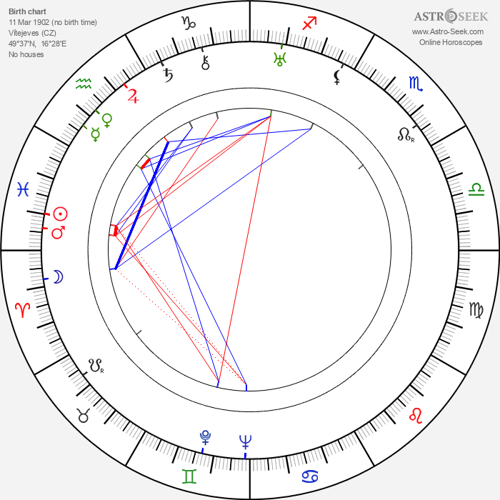 Zdeněk Otava - Astrology Natal Birth Chart