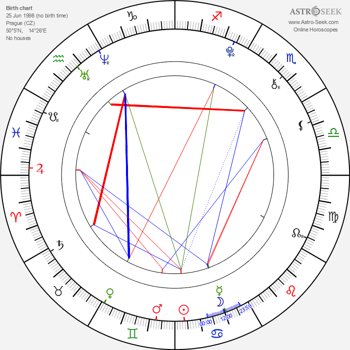 Zdeněk Piškula - Astrology Natal Birth Chart