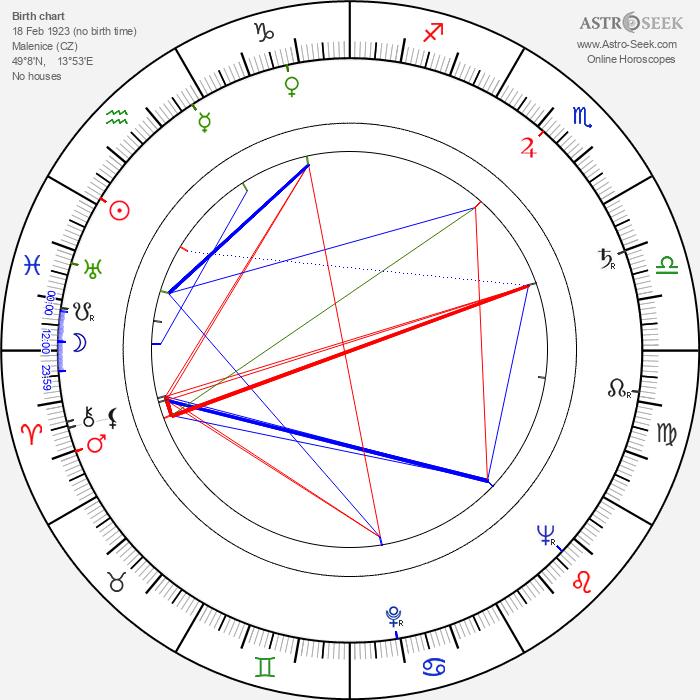 Zdeněk Podskalský Sr. - Astrology Natal Birth Chart