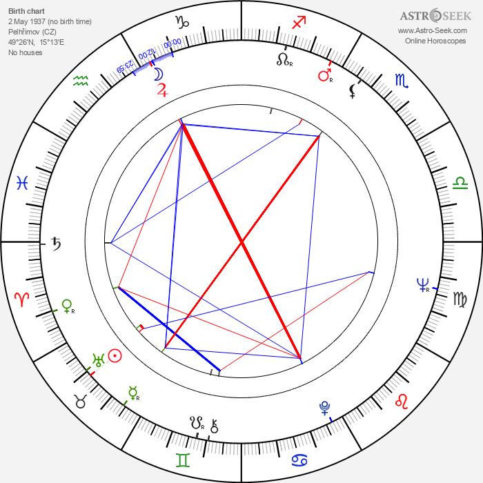 Zdeněk Pošíval - Astrology Natal Birth Chart