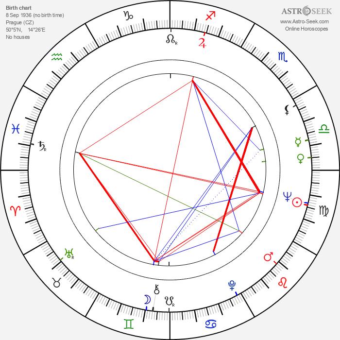 Zdeněk Pulec - Astrology Natal Birth Chart