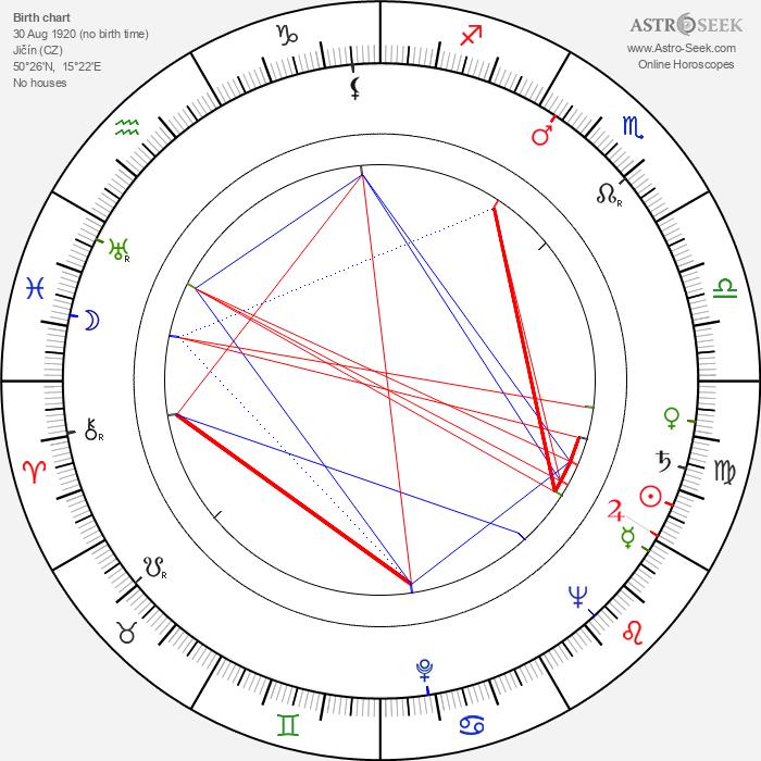 Zdeněk Řehoř - Astrology Natal Birth Chart