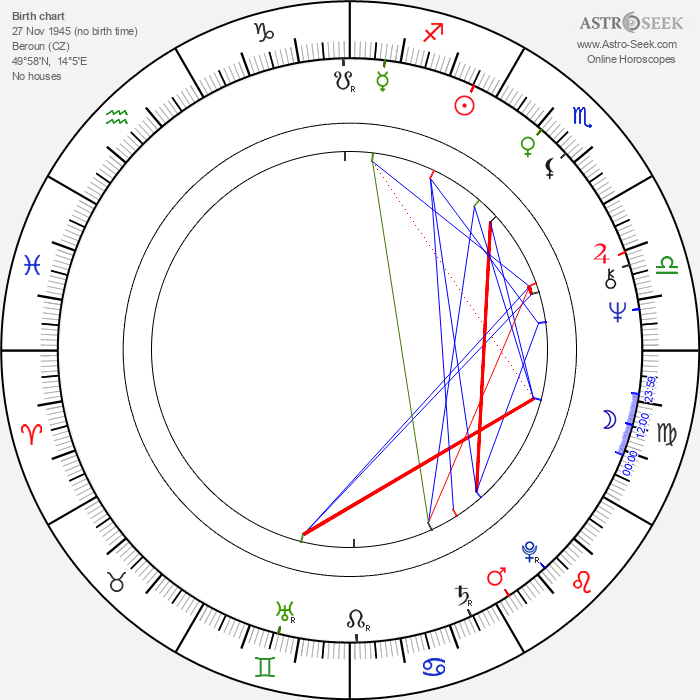 Zdeněk Rosenbaum - Astrology Natal Birth Chart