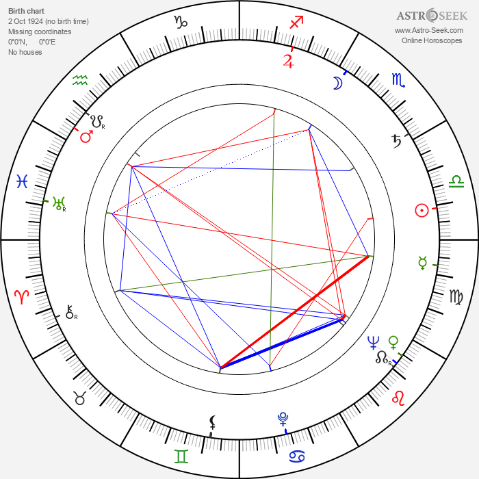 Zdeněk Rozkopal - Astrology Natal Birth Chart