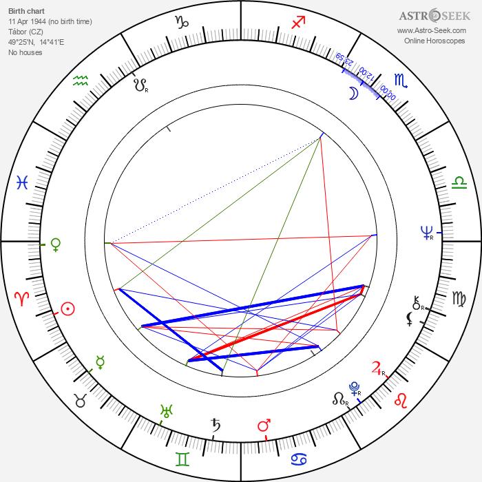 Zdeněk Rytíř - Astrology Natal Birth Chart