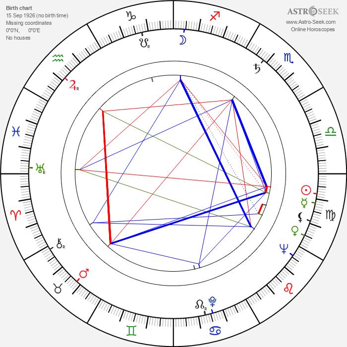 Zdeněk Šibrava - Astrology Natal Birth Chart