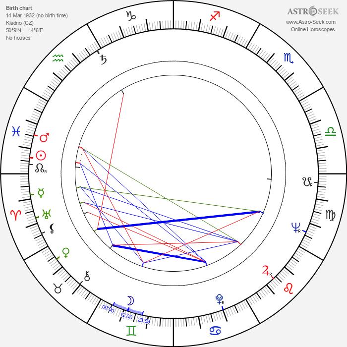 Zdenek Sirový - Astrology Natal Birth Chart