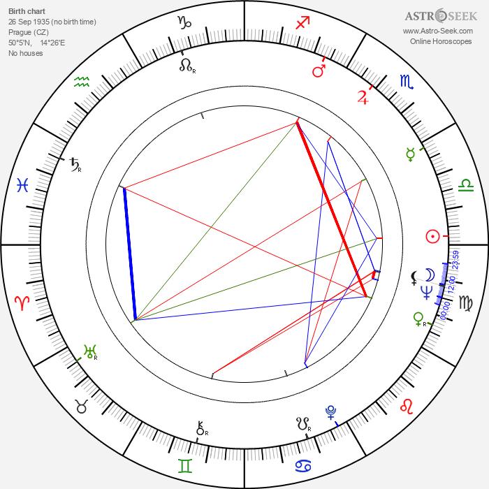 Zdeněk Srstka - Astrology Natal Birth Chart