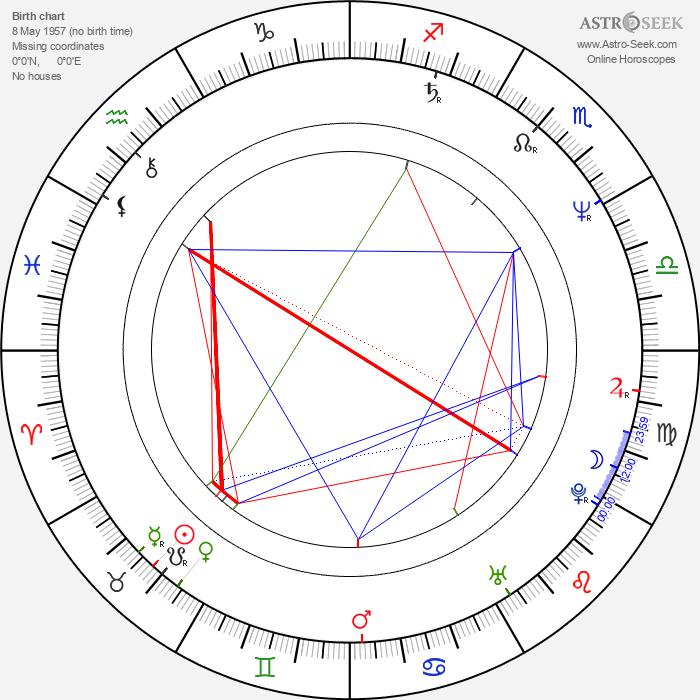 Zdeněk Štěpán - Astrology Natal Birth Chart