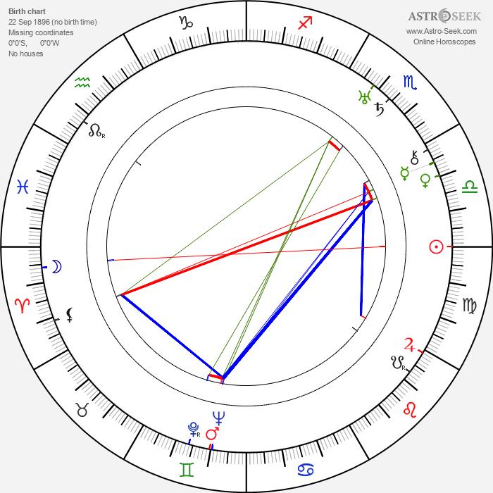 Zdeněk Štěpánek - Astrology Natal Birth Chart
