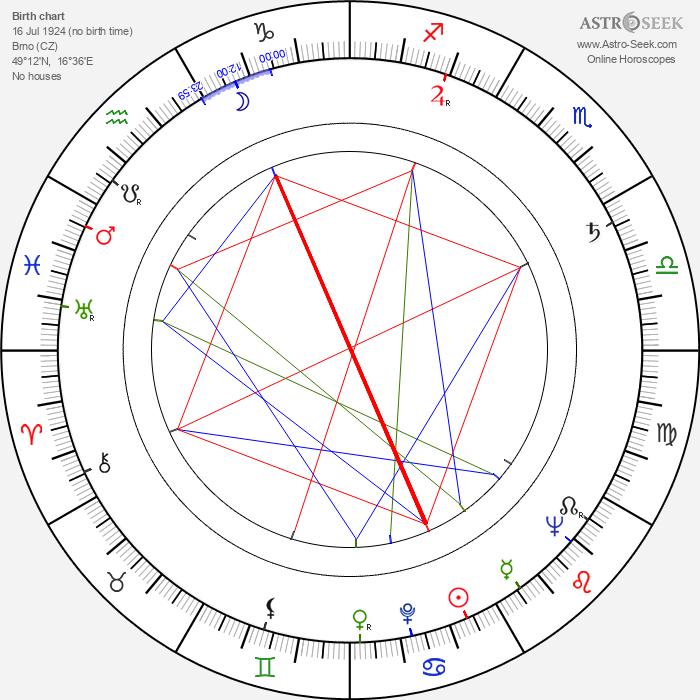 Zdeněk Švehla - Astrology Natal Birth Chart