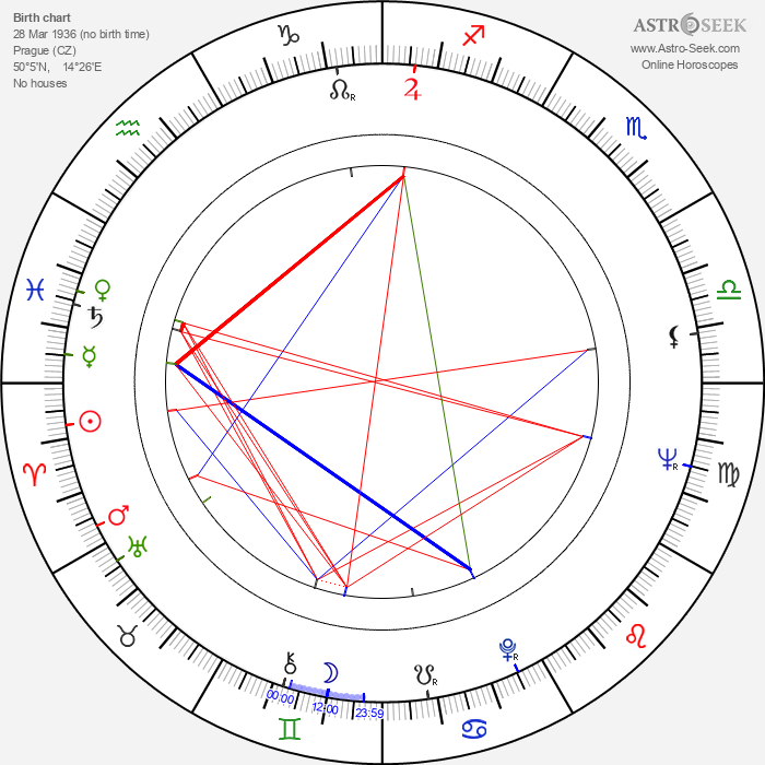 Zdeněk Svěrák - Astrology Natal Birth Chart