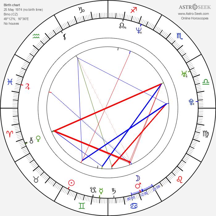 Zdeněk Velen - Astrology Natal Birth Chart