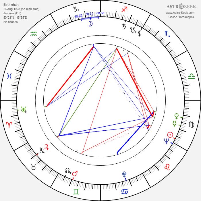 Zdeněk Veselovský - Astrology Natal Birth Chart