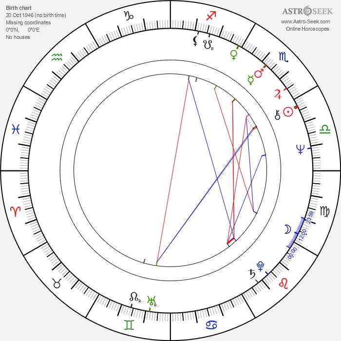 Zdeněk Vinš - Astrology Natal Birth Chart