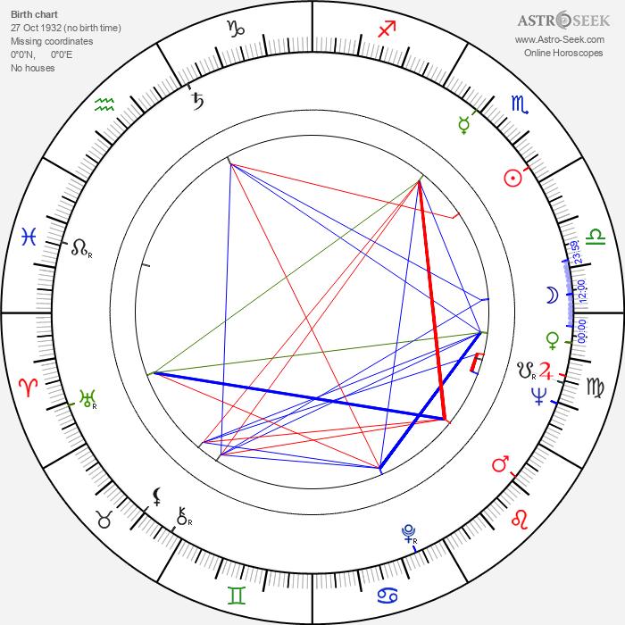 Zdeněk Vráblík - Astrology Natal Birth Chart