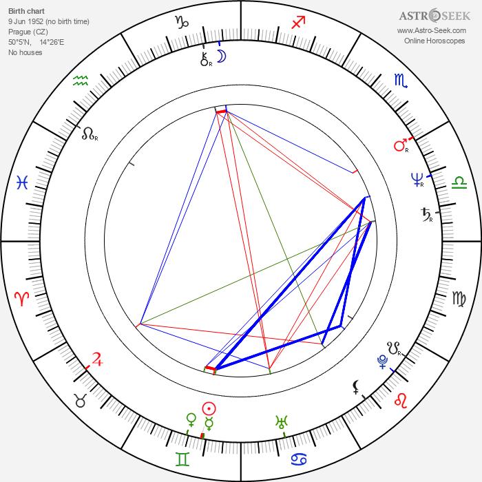 Zdeněk Žák - Astrology Natal Birth Chart