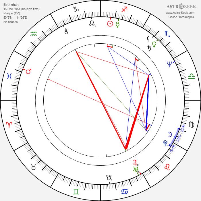 Zdeněk Zelenka - Astrology Natal Birth Chart