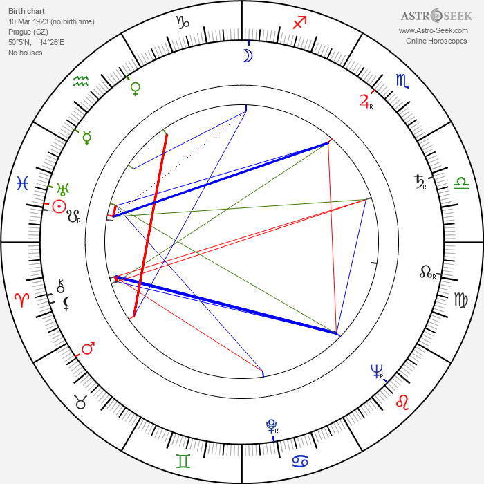 Zdenka Bergrová - Astrology Natal Birth Chart