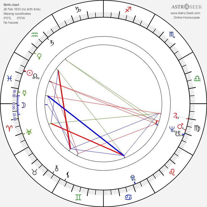 Zdeňka Tichá - Astrology Natal Birth Chart