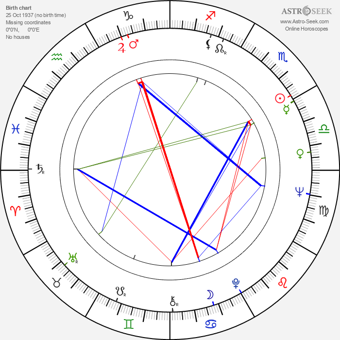 Zdenko Gasparovic - Astrology Natal Birth Chart