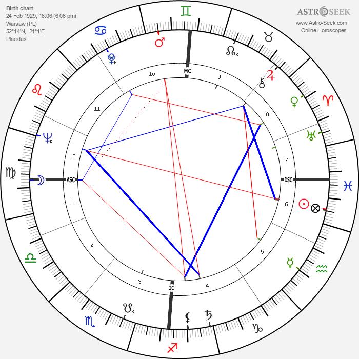 Zdzisław Beksiński - Astrology Natal Birth Chart