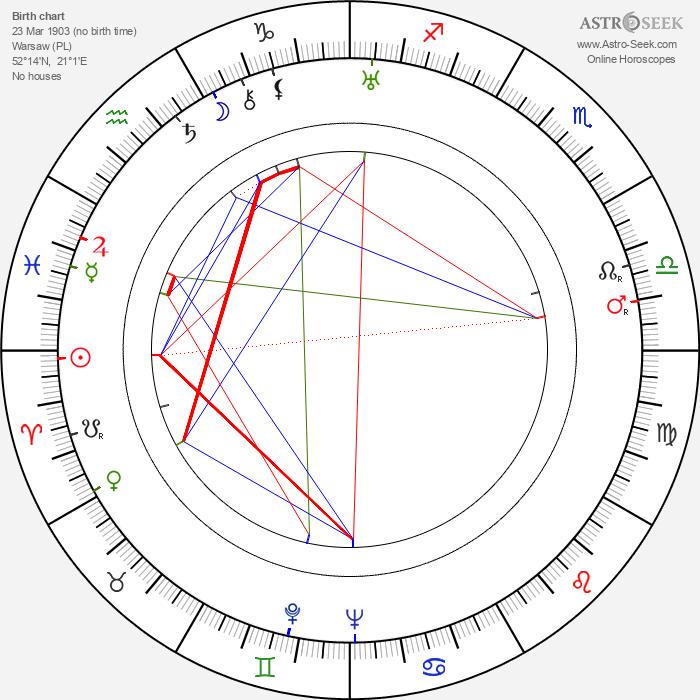 Zdzislaw Karczewski - Astrology Natal Birth Chart