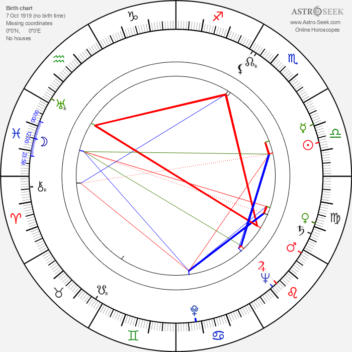 Zdzislaw Klucznik - Astrology Natal Birth Chart