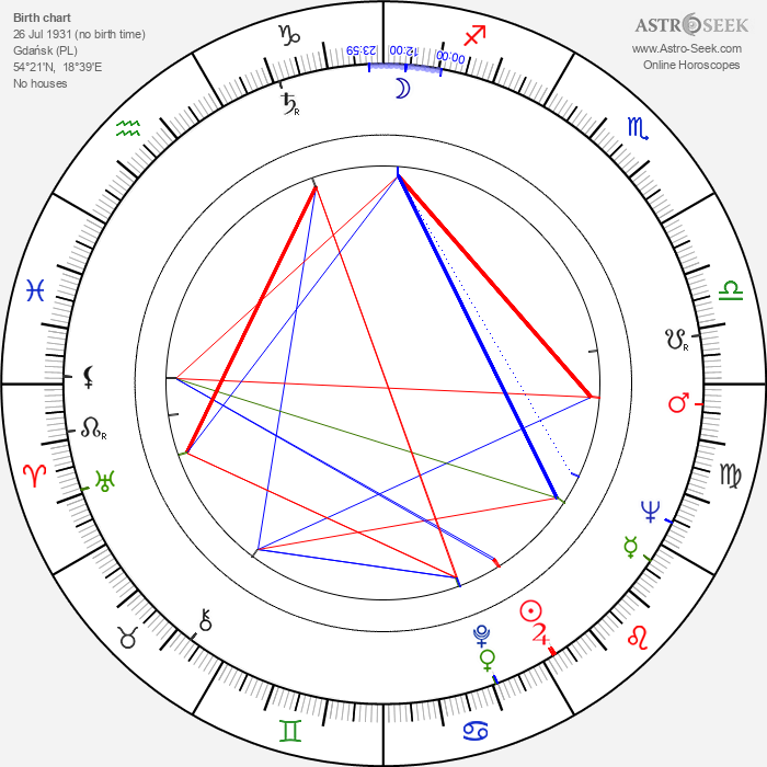 Zdzislaw Kuzniar - Astrology Natal Birth Chart