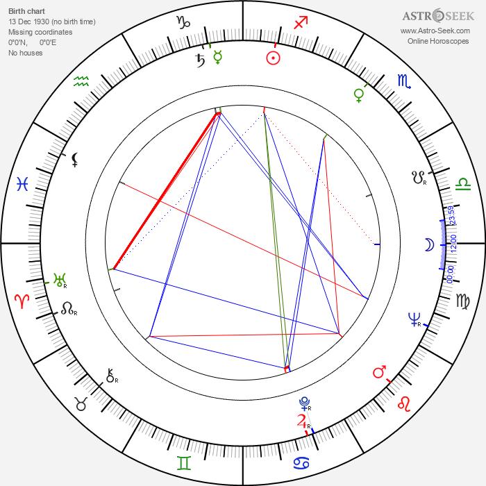 Zdzislaw Lesniak - Astrology Natal Birth Chart